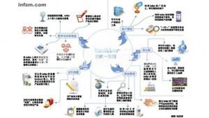Le rivoluzioni dei social network